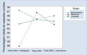 Porcentagem média de respostas corretas para o grupo e situação.