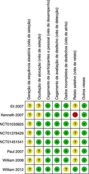 Gráfico do risco de viés de acordo com as recomendações da Cochrane Collaboration.