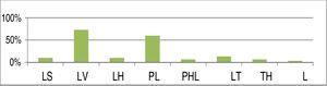 Distribuição percentual de cada nível de colapso com o uso da classificação LwPTL para DISE (LS, colapso da parede lateral ao nível da prega salpingo‐faríngea; LV, colapso da parede lateral no nível do véu palatino (palato mole); LH, colapso da parede lateral da hipofaringe; PL, colapso do palato baixo; PHL, colapso do palato alto e baixo; TL, colapso da base baixa da língua; TH, colapso da base alta da língua; L, colapso laríngeo primário).