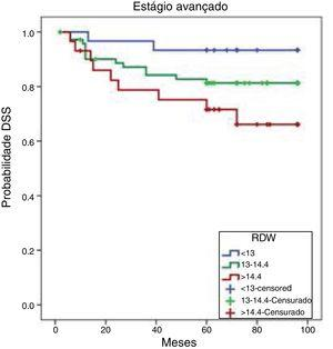 Curvas cumulativas de Kaplan‐Meier de SLD por tercil de RDW. SLD, Sobrevida livre de doença; RDW, Amplitude de distribuição dos eritrócitos.