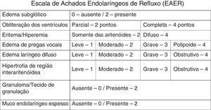 Escala de Achados Endolaríngeos de Refluxo (EAER) ‐ Reflux Finding Score (RFS).