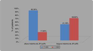 Diagrama de barras mostra a frequência de distribuição para a altura máxima da JR (aJR) e a largura máxima da JR (lJR), de ≤ 1mm e> 1mm.