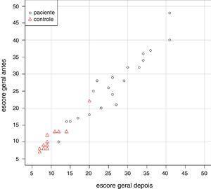 Diagrama de dispersão bidimensional do escore geral antes e depois, segundo grupo.