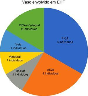 Frequência dos diferentes vasos envolvidos no conflito neurovascular com o nervo facial em nosso grupo de estudo. PICA, artéria cerebelar posteroinferior; AICA, artéria cerebelar anteroinferior.