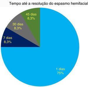 Tempo (dias após a cirurgia) de resolução do espasmo hemifacial.