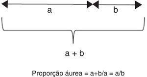 Cálculo da proporção áurea. A proporção áurea (PA) divide uma linha em duas partes (a, b) e a proporção das duas partes (a / b) é igual à proporção do comprimento total para a parte mais longa (a+b / a). O valor da PA é igual a 1,618.