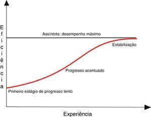 Delineamento geral da curva de aprendizado apresenta as principais propriedades da curva.