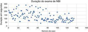 Gráficos apresentam a duração em segundos dos exames de NBI subsequentes.