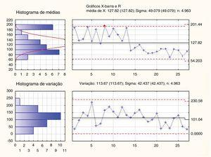 Análise de gráficos X‐barra e variação dos exames de NBI divididos em subgrupos de cinco elementos (26 grupos consistem em cinco exames de NBI, o último 27° grupo consiste em quatro exames).