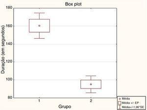 Gráfico box‐and‐whisker da duração média dos exames de NBI entre os grupos analisados. (Grupo 1 – 1° ao 67° exame de NBI subsequente, Grupo 2 – 68° ao 134° exame de NBI).