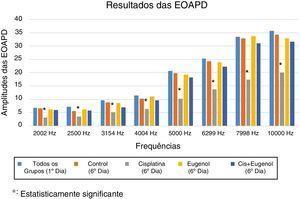 Resultados dos testes de EOAPD.