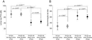 Limiar pré e pós‐tratamento da PTA (A) e DF (B) nos dois grupos.