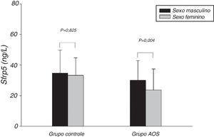Comparação dos níveis de Sfrp5 entre os dois sexos nos grupos controle e AOS. AOS, apneia obstrutiva do sono; Sfrp5, Proteína secretada relacionada ao receptor frizzled‐5.
