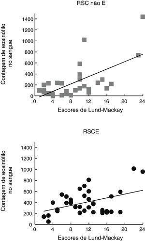 Contagem de eosinófilos no sangue correlacionada estatisticamente com o escore de Lund‐Mackay para os grupos RSCE (A) e RSC não E (B), respectivamente.