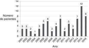 Casos de mastoidite aguda tratados em nosso departamento de 2001 a 2016, com aumento significativo.