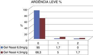 Divisão dos relatos de ardência leve para gel Ringer Lactato 6,0mg/g4×gel nasal cloreto de sódio 4,5mg/g3.