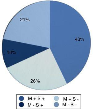 Estado da cadeia ossicular pré‐operatória. M+S+indica martelo e estribo presentes; M+S‐, martelo presente e estribo ausente; M‐ S+, martelo ausente e estribo presente e M‐S‐, martelo e estribo ausentes.