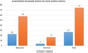 Distribuição da proeminência da parede anterior do canal auditivo externo de acordo com o gênero.