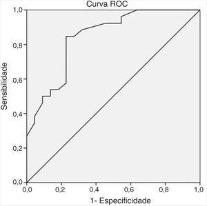 Curva ROC (Característica de Operação do Receptor) do tamanho do abscesso de acordo com o tratamento conservador em abscessos parafaríngeos pediátricos.
