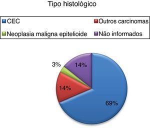 Tipo histológico de neoplasias encontradas.