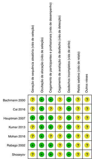 Qualidade dos estudos incluídos, avaliados pelo risco de viés.