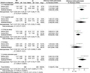 Metanálise de melhorias nos escores de sintomas ao comparar tratamentos com INSH e INSI.