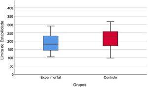 Representação gráfica dos valores da área do limite de estabilidade (cm2) do grupo com migrânea vestibular (experimental) e do grupo controle no Balance Rehabilitation Unit (BRUTM) (p=0,102).