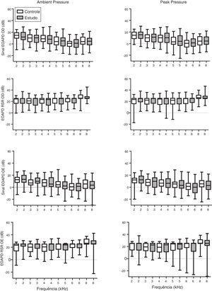 Gráfico do tipo Box plot do sinal das EOAPD e dos níveis da relação sinal/ruído (RSR) medidos por grupo para a orelha direita (OD) e a orelha esquerda (OE). Grupo controle representado por retângulos ocos e grupo de estudo por retângulos hachurados. Não houve diferença estatística entre os grupos.