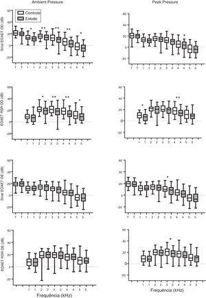 Gráfico do tipo Box plot do sinal das EOAET e dos níveis da relação sinal/ruído (RSR) medidos por grupo para a orelha direita (OD) e orelha esquerda (OE). Grupo controle representado por retângulos ocos e grupo de estudo por retângulos hachurados. Os asteriscos indicam comparação estatística entre os grupos controle e estudo por frequência. Um asterisco para p < 0,05 e dois para p < 0,01.