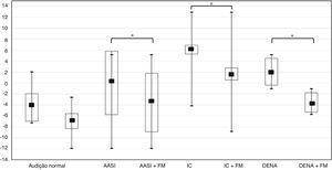 Gráfico box‐plot com a comparação das médias (dBSR) do grupo controle (audição normal) e das situações SEM e COM o sistema de FM do grupo de crianças usuárias de AASI, IC e com DENA. AASI, aparelho de amplificação sonora individual; FM, sistema de frequência modulada; IC, implante coclear; DENA, desordem do espectro da neuropatia auditiva. * Diferença estatisticamente significante (p <0,05).