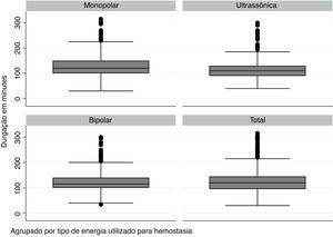 Distribuição dos tempos cirúrgicos na coorte analisada em função do tipo de energia usado e no total de pacientes.
