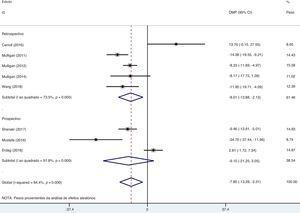 Gráfico em floresta da associação entre a vitamina D sérica e RSC estratificada por desenho do estudo.