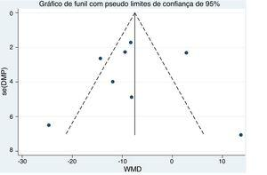 Gráfico de funil da metanálise dos estudos de RSC vs. controles.
