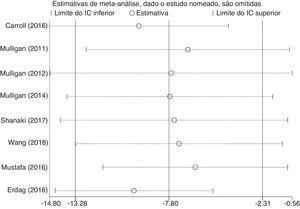 Análise de sensibilidade da relação entre a vitamina D sérica e a RSC.
