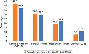 Histograma mostra a distribuição da porcentagem de pacientes com base na capacidade auditiva.