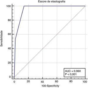 Curva ROC para o ES para diagnosticar lesão maligna da tireoide com uma AUC de 0,960. A sensibilidade e especificidade foram de 100,0% e 86,2%, respectivamente.