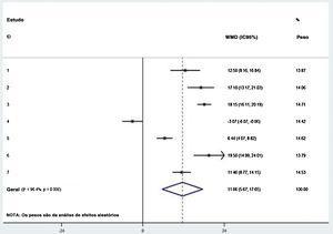 Resumo gráfico das estimativas de metanálise de implante coclear na redução do escore do Tinnitus Handicap Inventory após o implante coclear.
