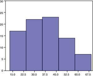 Distribuição dos pacientes por faixa etária.