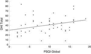 Modelo de regressão linear da correlação entre o escore global do índice de qualidade do sono de Pittsburgh (PSQI) e o dizziness handicap inventory (DHI).