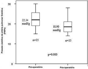 Distribuição dos valores da pressão arterial sistólica pulmonar (PAPs) pré e pós‐operatória no gráfico de box plot. Systolic Pulmonary Artery Pressure (sPAP)=Pressão sistólica da artéria pulmonar sistólica (PAPs).