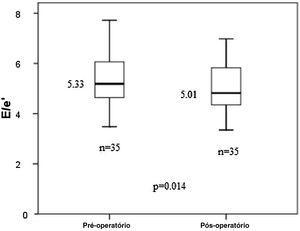Distribuição dos valores de E/e' pré e pós‐operatórios no gráfico de box plot.