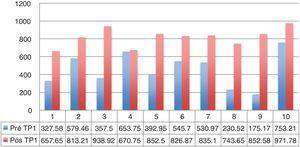 Escore do SWAL QOL para cada paciente disfágico (n=10). LVA, Pacientes 1, 5, 7, 9; LVB, Pacientes 2, 3, 4, 6, 8, 10 (ponto levantado nos comentários do revisor).
