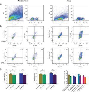 CD25 + Tregs e Helios + Tregs foram contadas com citometria de fluxo na mucosa nasal e baço de um modelo murino de RA. A identificação de populações de células CD4 + T (A). Identificando CD25 + Tregs e Helios + Tregs nos grupos controle e OVA. As estatísticas são mostradas em (C). **p <0,01.