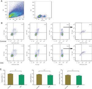 Com citometria de fluxo, Helios + Foxp3, Helios + CD25 e Helios + Foxp3 + CD25 foram contados na mucosa nasal de um modelo murino de RA. A identificação de populações de células CD4+ T (A). Identificando Helios + Foxp3, Helios + CD25 e Helios + Foxp3 + CD25 nos grupos controle e OVA. As estatísticas são mostradas em (C). **p <0,01, *p <0,05.