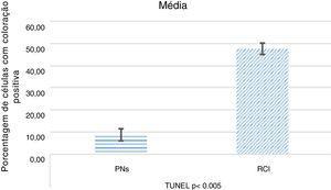 Índice apoptótico por TUNEL em pólipo nasal (PN) e amostras de redução de concha inferior (RCI).
