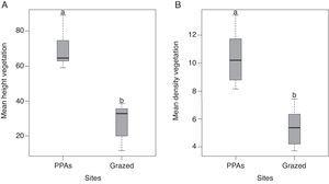 Boxplots of mean plant height (A) and mean plant density in each one of the sampling sites (B), showing differences among sampled sites, with their maximum and minimum values and standard error. Different letters indicate significant differences between treatments.