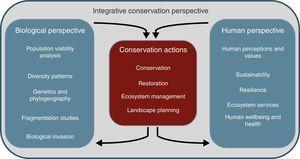 Conservation actions usually require a wide perspective of conservation, integrating information and knowledge coming from biological and human perspectives. The journal Perspectives in Ecology and Conservation will stimulate the publication of manuscripts with any of these perspectives. This approach should facilitate conservation actions by decision and policymakers.