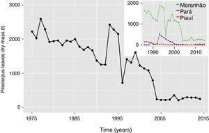 Overall reduction in Pilocarpus microphyllus leaf harvesting in natural conditions (forest). Main panel: time series of the total leaves harvested in Brazilian territory and upper panel: time series of the leaves harvested in the Brazilian states with major production (data source: 1975–1985 compiled from Pinheiro; 1986–2014 from Brazilian Institute of Geography and Statistics-IBGE).