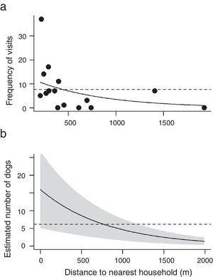 """Frequency of visit (a) and estimated number of dogs in cabrucas (b) as a function of distance to nearest household. Solid lines indicate models adjusted for the independent variable """"distance to nearest household"""" and dashed lines indicate the constant models. In panel b, shaded area indicates the standard error."""