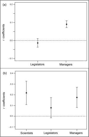 Index of agreement between (A) scientists, legislators and environmental managers. Spearman coefficients means (+ CI) between scientists ranking and: (i) legislators (ρ¯=−0.013, CImin=−0.037, CImax=0.011) and (ii) environmental managers (ρ¯=0.091, CImin=0.071, CImax=0.1) rankings&#59; (B) literature and scientists, legislators and environmental managers. Spearman coefficients means (+CI) between hot topics in the world scientific production and: (i) scientists (ρ¯=0.217, CImin=0.107, CImax=0.326), (ii) legislators (ρ¯=0.079, CImin=−0.015, CImax=0.173), and (iii) managers (ρ¯=0.175, CImin=0.081, CImax=0.269) rankings.